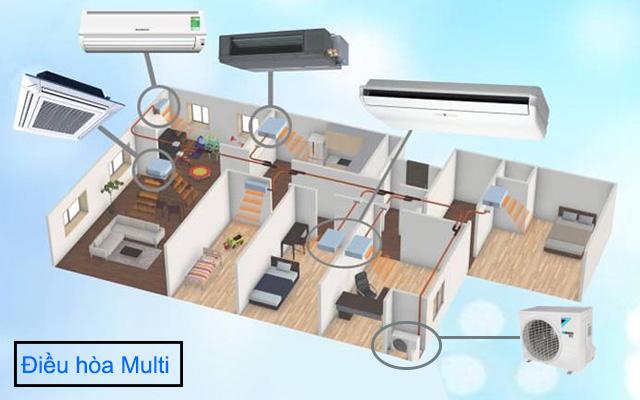 Hệ thống điều hòa multi cho chung cư
