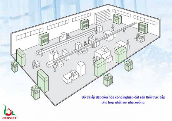 Điều hòa công nghiệp tủ đứng thổi trực tiếp mang tới giải pháp bố trí điều hòa phù hợp với nhà xưởng