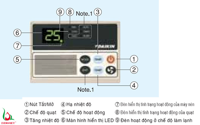 Bộ điều khiển tiêu chuẩn giúp kiểm soát nhiệt độ và công suất tốt hơn