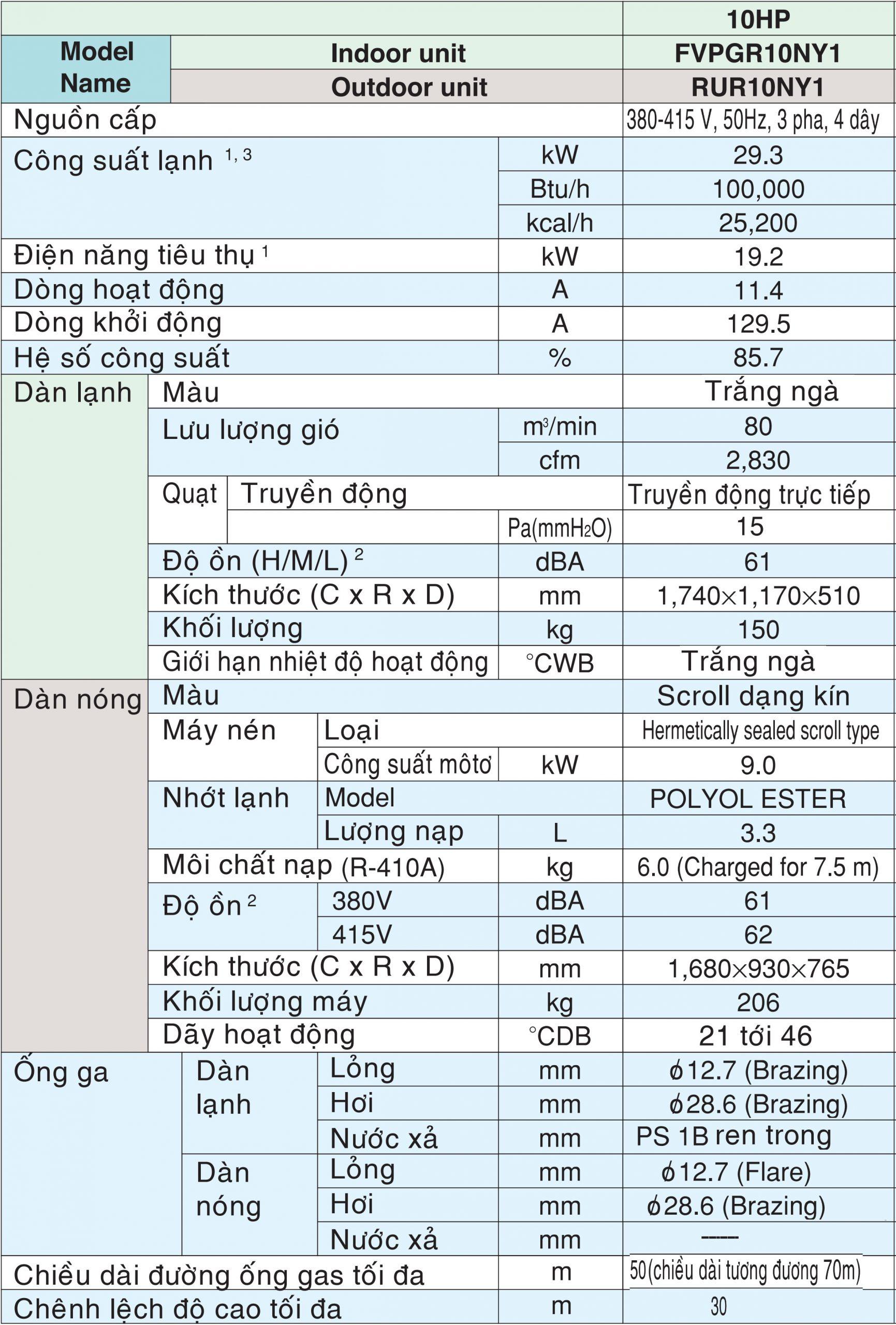 Thông số kỹ thuật FVPGR10NY1/RUR10NY1
