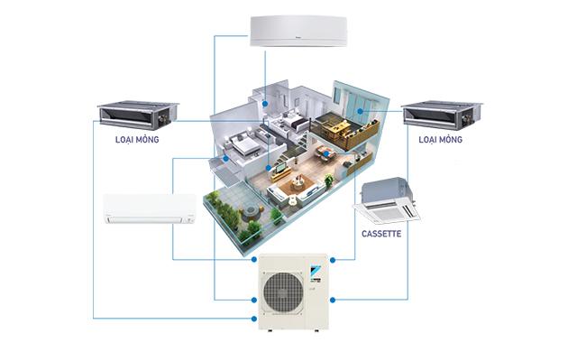 Hệ thống điều hòa multi liệu có phù hợp với nhu cầu nhà bạn?